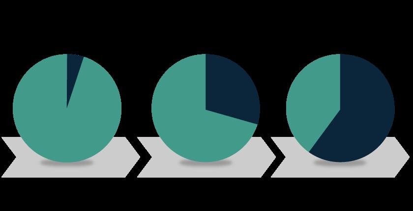 超高速開発ツールの採用比率(予測)