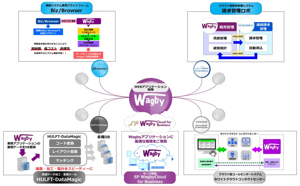 Wagbyの柔軟性を活かした他社ツールと連携したソリューション